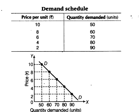 law of demand and its exceptions