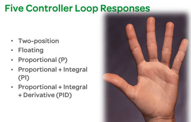 MCQ on Building Controls III: Introduction to Control Loops | Primo Engineering