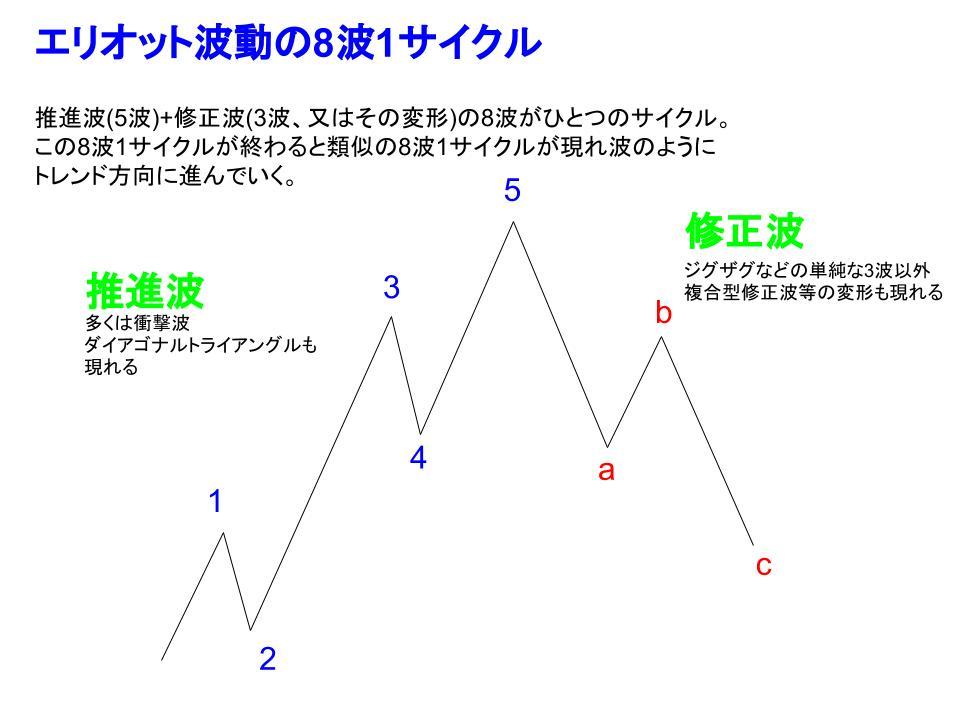エリオット波動の基本形イメージ