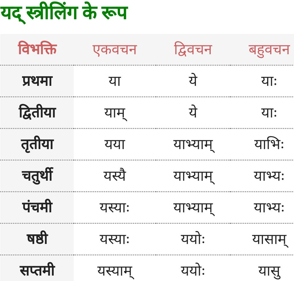 Yad Striling ke roop - Sanskrit Shabd Roop