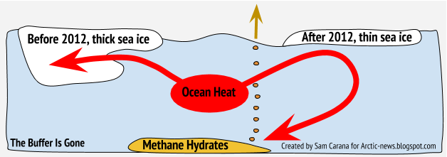 Conceptual diagram of sea ice lost from below, allowing warmer gulf-stream water to break up methane hydrates.