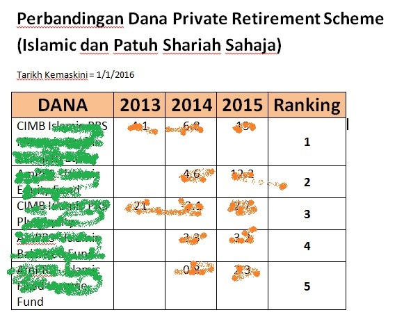 Ranking Private Retirement Scheme Islamic Shariah 2016