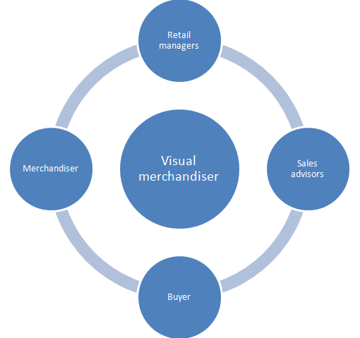 Liaison between visual merchandisers and other roles