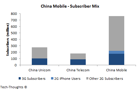China Mobile - Subscriber Mix