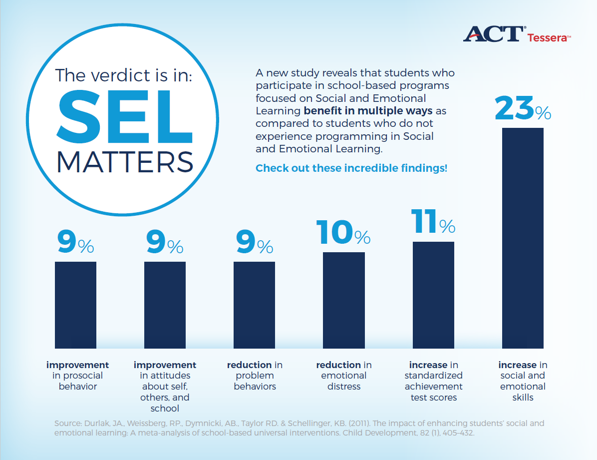 How Long Do Benefits Of Sel Programs >> Act Newsroom Blog Strong Public Demand For Sel Assessment