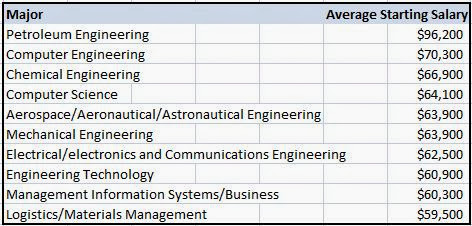 Economics40s2013 The College Degrees With The Highest