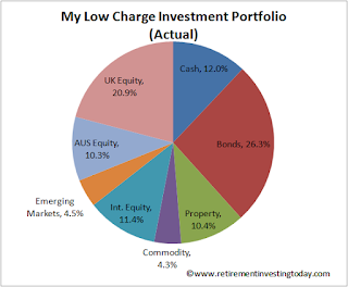 RIT Low Charge Investment Portfolio
