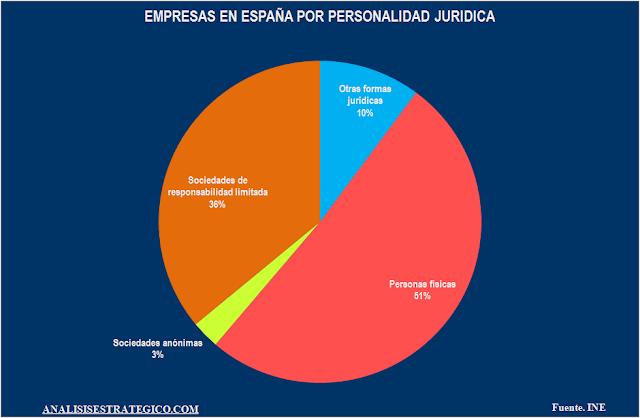 Empresas en España por personalidad jurídica 2015