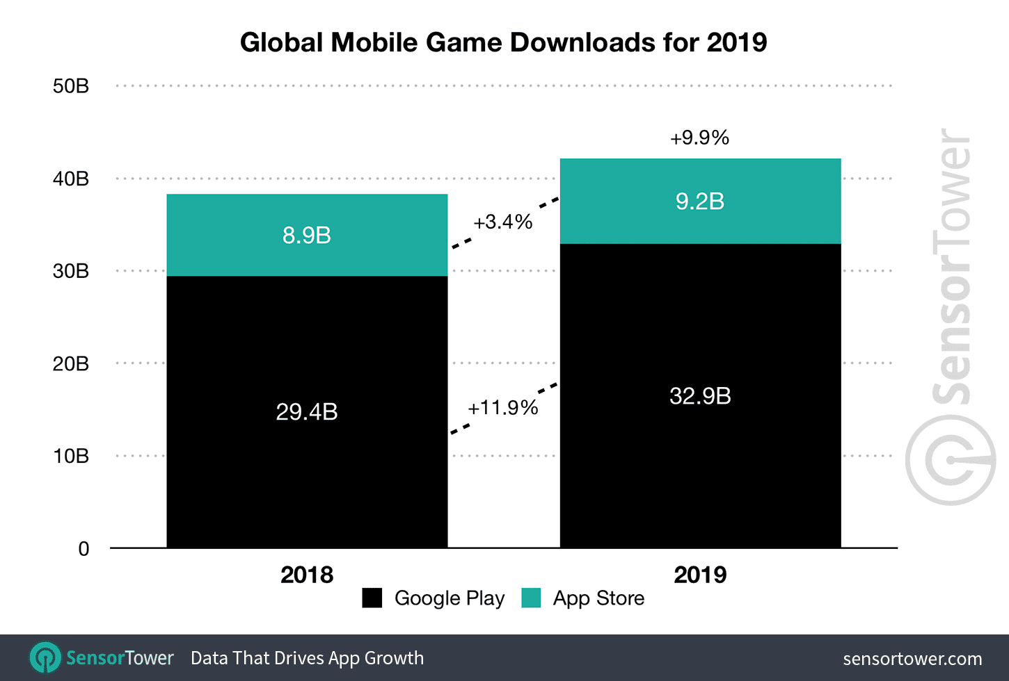 Global Game downloads for 2019