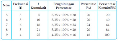 PENGOLAHAN DATA KUANTITATIF DALAM PENELITIAN SOSIAL