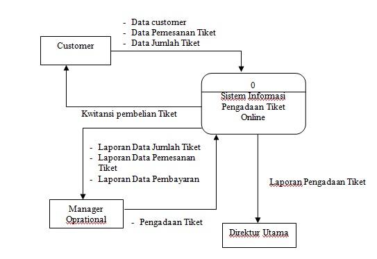 Catatan mahasiswa tingkat akhir bab iii analisa dan perancangan diagram konteks sistem informasi pengadaan tiket online ccuart Choice Image