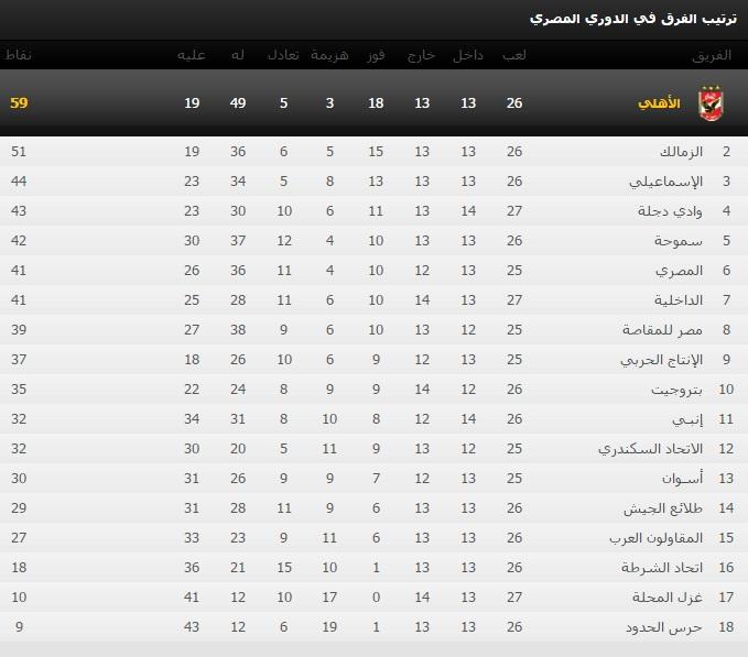 جدول ترتيب الدوري المصري 2016 بعد الأسبوع ال 27