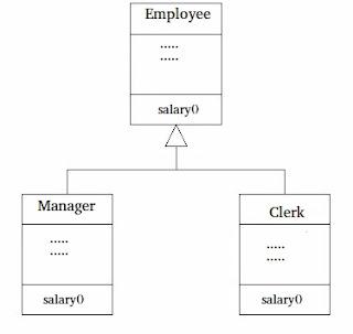 penerapan override method pada contoh program dalam bahasa pemrograman Java