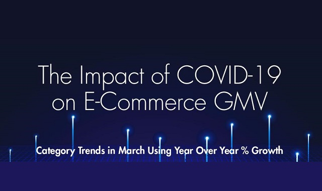 Ecommerce GMV in COVID-19