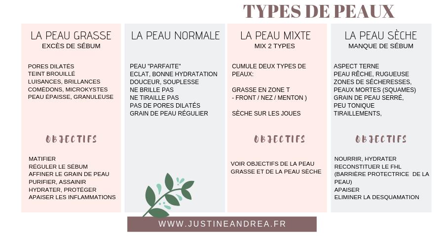 tableau types de peaux esthétique cosmétique