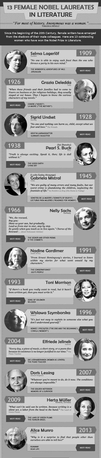 Essay Writers: 13 femaile nobel laureates in Literature