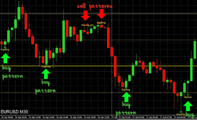 indicator forex trading the best