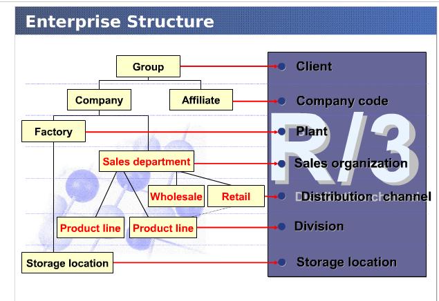 SAP-SD Enterprise Structure | SAP SD Tips & Tricks