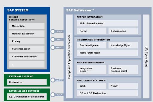 SAP Netweaver - Consultoria-SAP