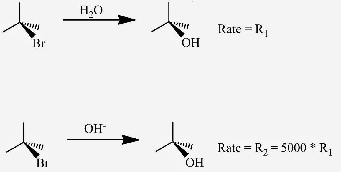 Fig. 1: Effect of changing the nucleophile from H2O to OH- in the SN2 reaction of CH3Br. The reaction rate is multiplied by approximately 5000 (R2  ≈ 5000 * R1). The OH-  is a more powerful nucleophile than H2O.
