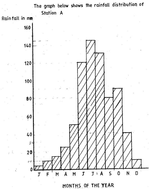 BECE 2002 Social Studies Paper 2 Essay (First Sitting