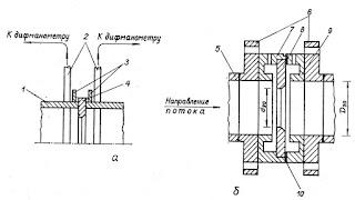 Установка диафрагм — бескамерной дисковой (а) и камерной (б)