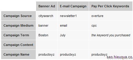 Đây là vài chiến dịch bạn có thể sử dụng với UTM Code