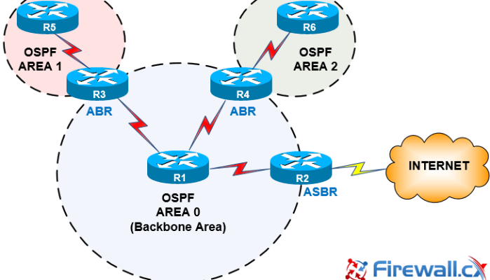 open shortest path first an interior gateway protocol Open shortest path first (ospf) open shortest path first (ospf) is an active routing protocol used in internet protocol particularly it is a link state routing protocol and includes into the group of interior gateway protocol open shortest path first (ospf) operating inside a distinct autonomous system.