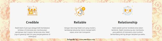 Resolusi Bisnis di Tahun 2019 bersama Ralali.com