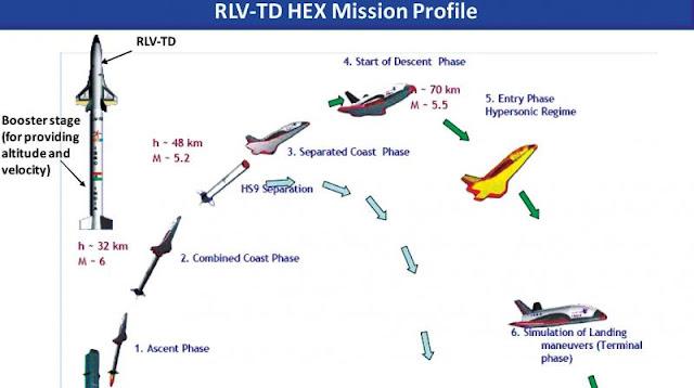 RLV-TD HEX Mission Profile