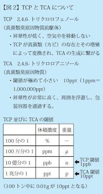 TCP(2,4,6-トリクロロフェノール)昇華性が低く、空気中を移動しない。真菌類の存在によって変換され、TCAの生成に繋がる。●TCA(2,4,6トリクロロアニソール)閾値が極めて小さく、昇華性が高いため周囲を浮遊し、包装容器を通過する。