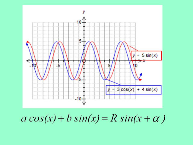 Math12 chapter 4 trigonometry trigonometry equations a sin x b cos x c type examsolutions ccuart Gallery