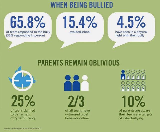 Social bullying facts