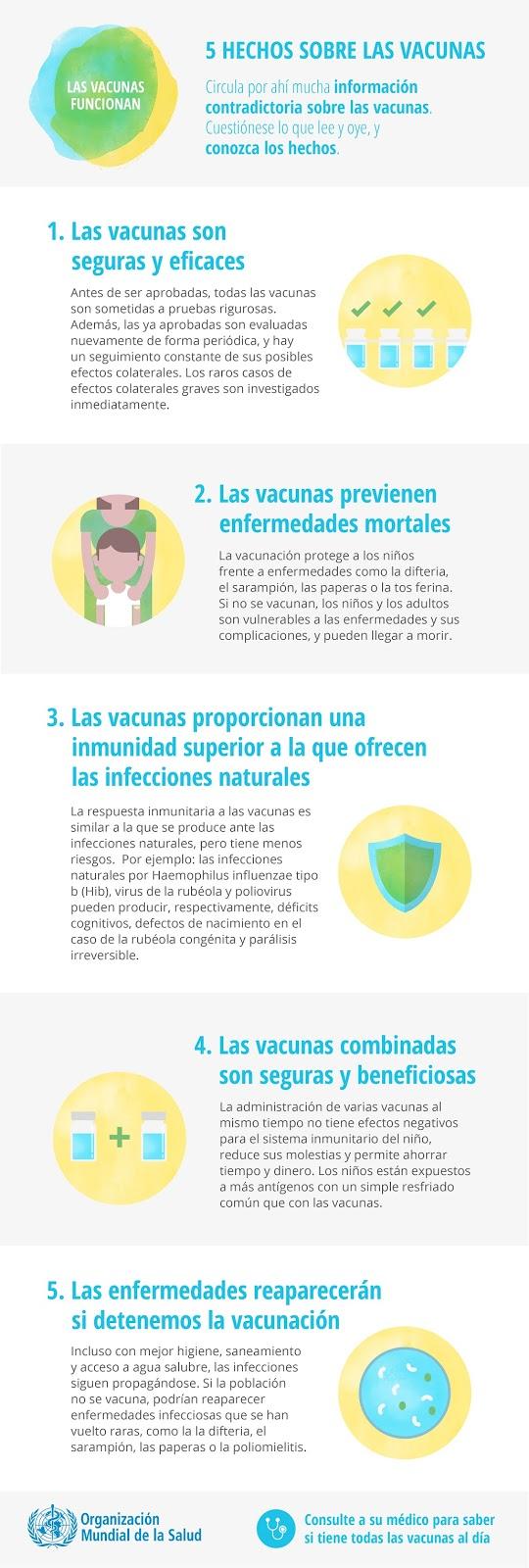 Cinco hechos sobre las vacunas