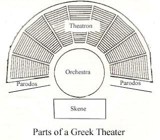 http://www.reed.edu/humanities/110Tech/graphics/theaterdiagram.jpg