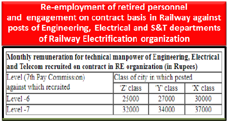 Retired-personnel-Re-employment-and-Engagement-on-contract-basis-in-Railway