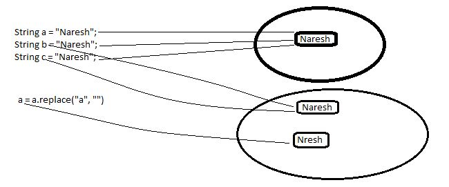Why String is Stored in String Constant Pool   Programming Mitra