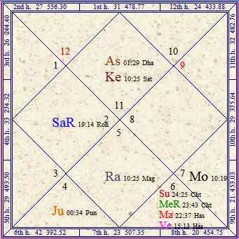 Vedic Astrology Research Portal: All About Planetary