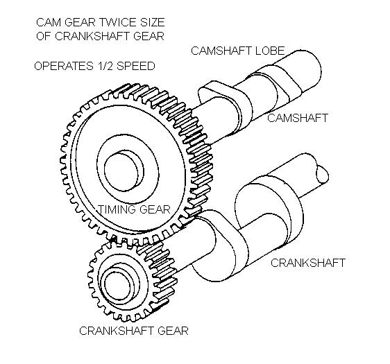 Cam Shaft | Aircraft Maintenance Engineering-Mechanical