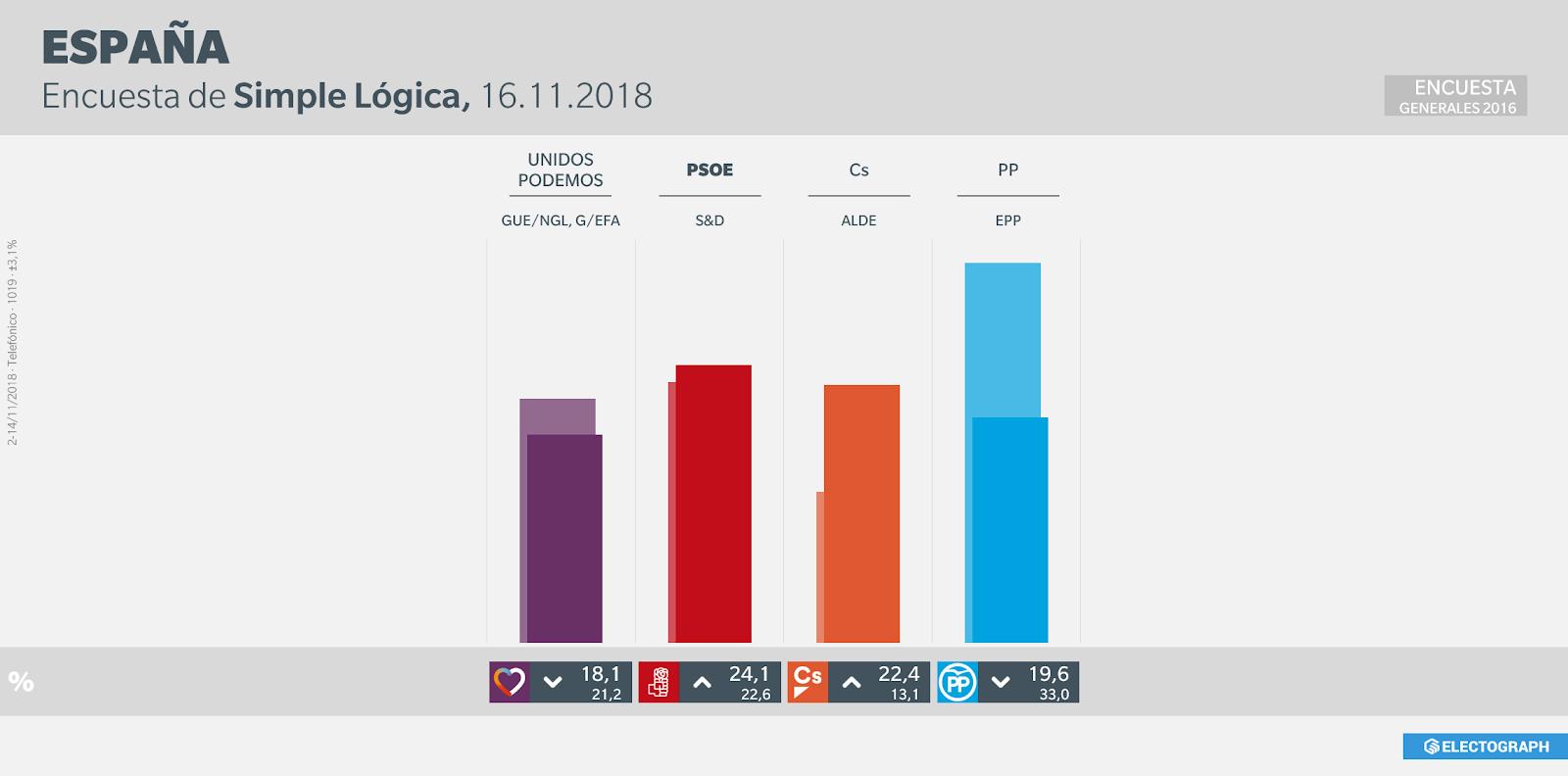 Gráfico de la encuesta para elecciones generales en España realizada por Simple Lógica en noviembre de 2018