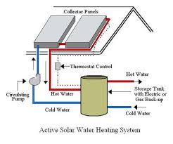 sorar water heating system