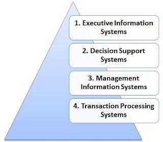 pembagian jenis-jenis sistem informasi