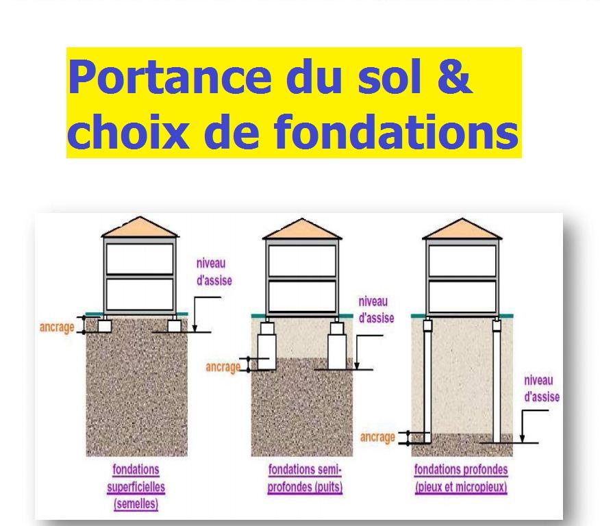 233tude de portance du sol et choix de fondations. Black Bedroom Furniture Sets. Home Design Ideas