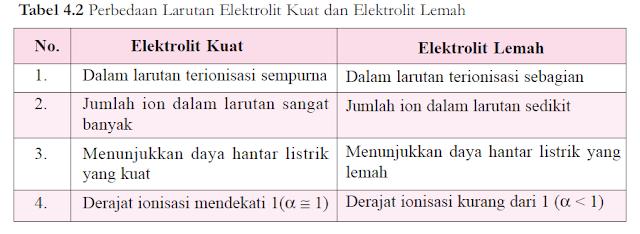 Jelaskan Elektrolit Kuat dan Elektrolit Lemah? | Fisika Kimia
