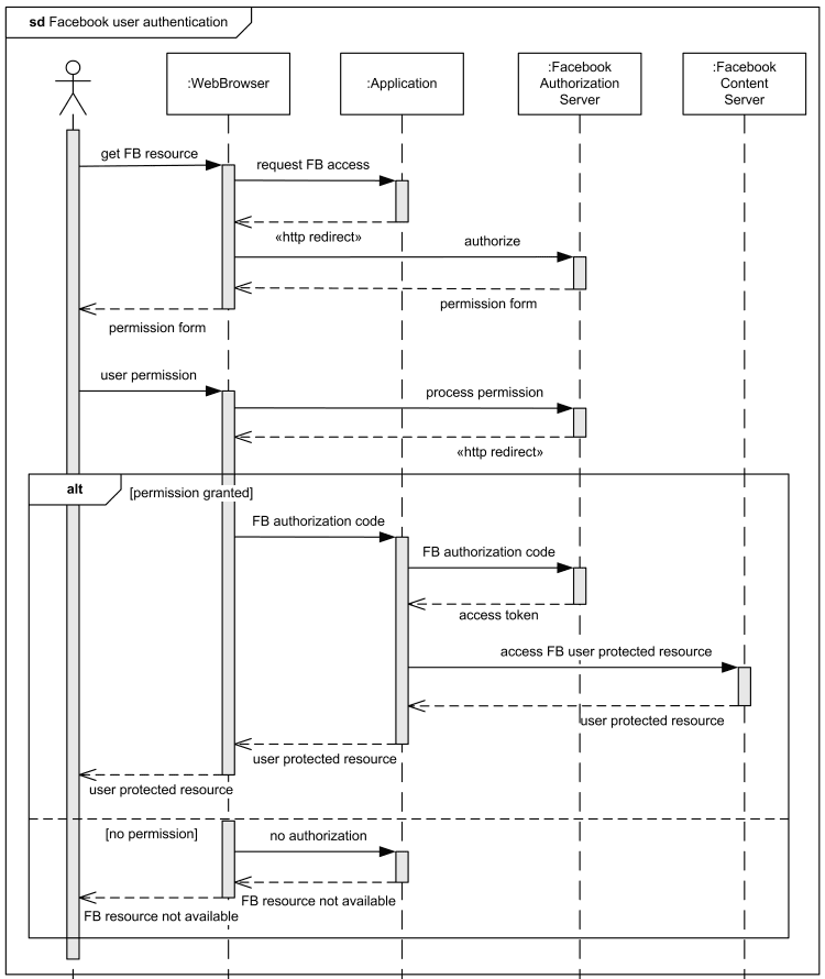 9 Uml Diagrams For Library Management System Polaris Predator 500 Carburetor Diagram Sequence Examples - The Information And Communication Technology