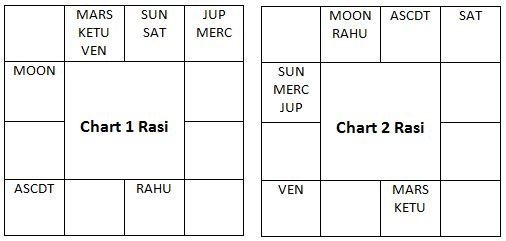 Vedic Astrology Blog