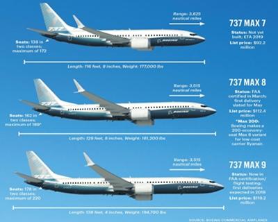 Toda Europa, China, India y Australia prohíben los vuelos de los Boeing 737 MAX después de dos acci