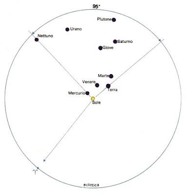 Il raggruppamento planetario del 1982