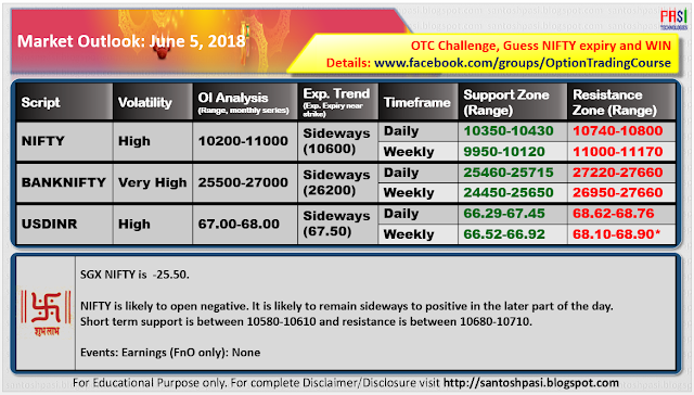Indian Market Outlook: June 05, 2018