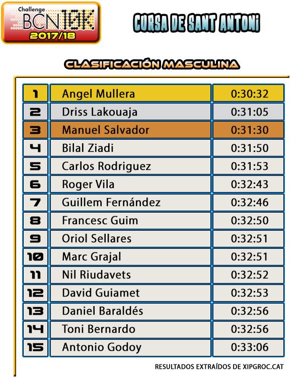 Clasificación Masculina Cursa de Sant Antoni 2018